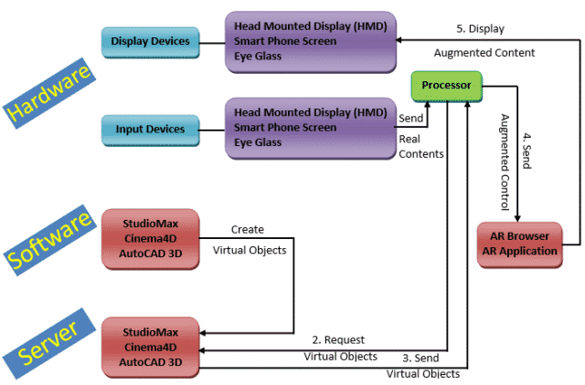 Components of augmented reality