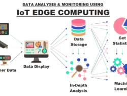What is IoT Edge Computing – Types, Architecture, Advantages & Applications