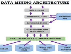 Data Mining – Working, Characteristics, Types, Applications & Advantages