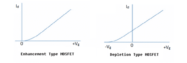 Gate Voltage verses drain characteristics of MOSFET