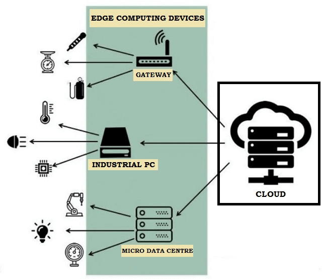 IoT Edge Computing at a Glance