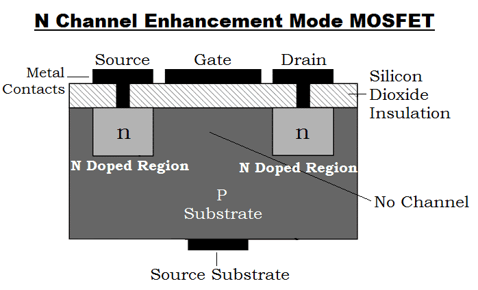 What is MOSFET - Working, Types, Applications, Advantages