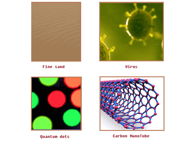 Natural and Manmade Nano Particles