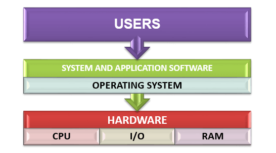 What is Operating System (OS) - Functions, Types & Resource