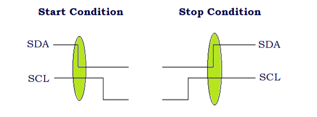 Start and Stop Condition of I2C Communication Protocols
