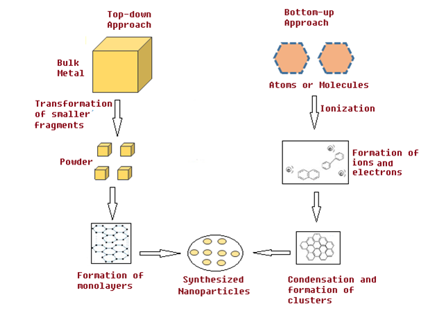 Top-Down and Bottom-Up Approach in Nano Synthesis