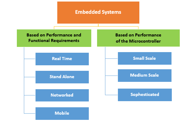 Embedded System Characteristics Types Advantages Disadvantages