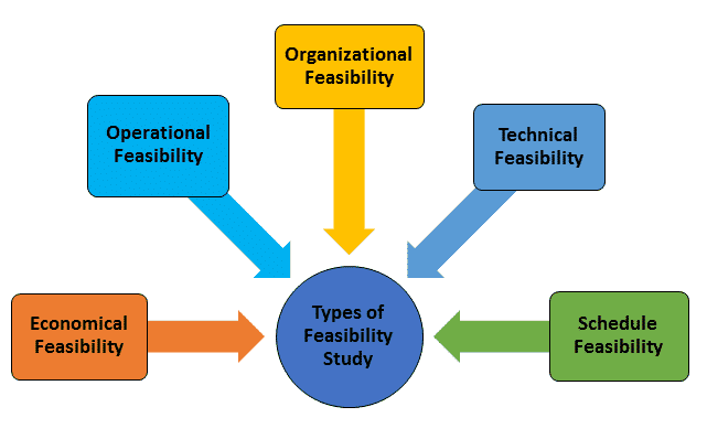 Software Development Life Cycle Sdlc Importance Various Phases Explanation
