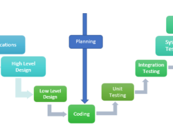 Software Development Models in SDLC Process – Waterfall, Iterative, Spiral, V & Agile