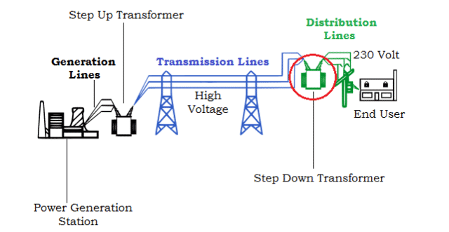 Voltage Ditribution Chain