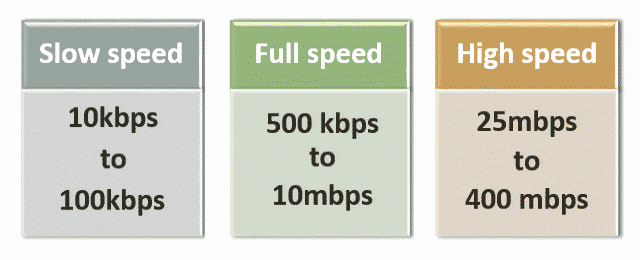 usb speeds