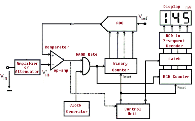 Basic Block Diagram of Digital Voltmeter