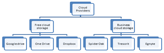 Types of Cloud Storage Providers