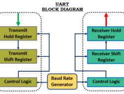 UART (Universal Asynchronous Receiver Transmitter) Communication
