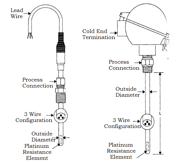 Components of Resistance Temperature Detector (RTD)