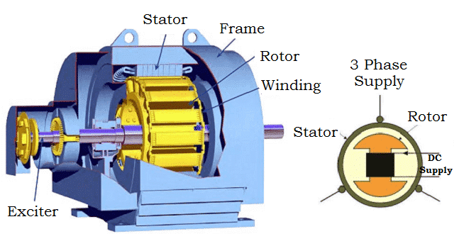 Components of Synchronous Motor
