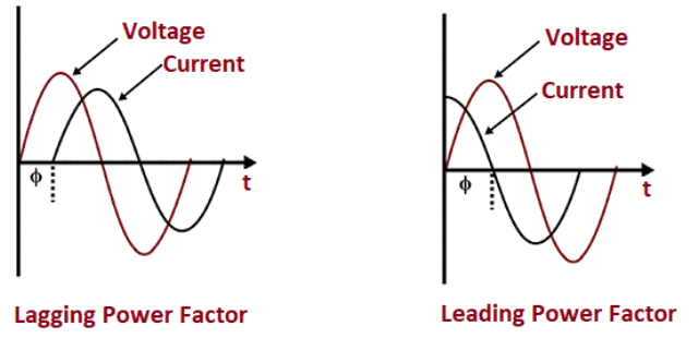 Lagging and Leading PowerFactor