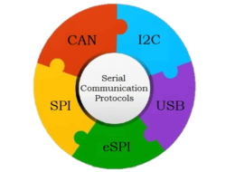 Serial Communication – Protocols, Standards and Advantages