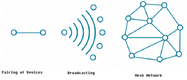Protocol Stack, Network Topology