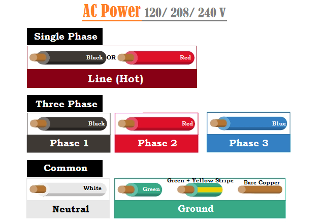 [DIAGRAM_4FR]  Wiring Color Codes - USA, UK, Europe & Canada Codes, When to Apply | House Wiring Colors |  | electricalfundablog.com