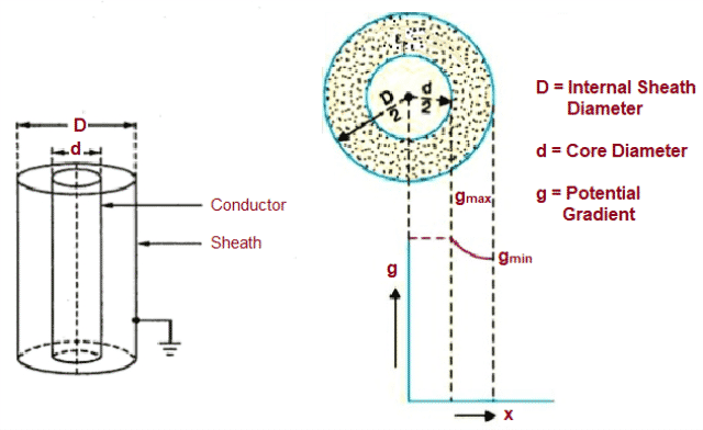 Dielectric Stress in a Cable