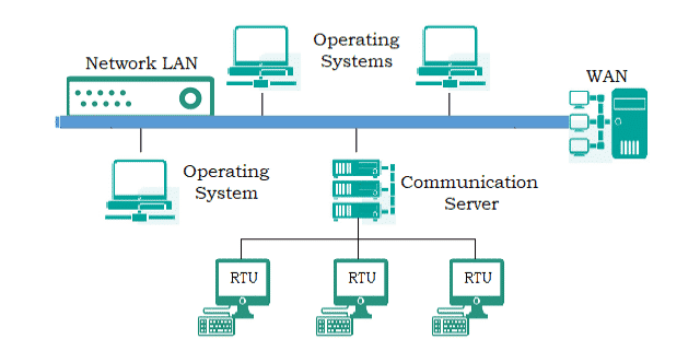 Distributed SCADA Systems