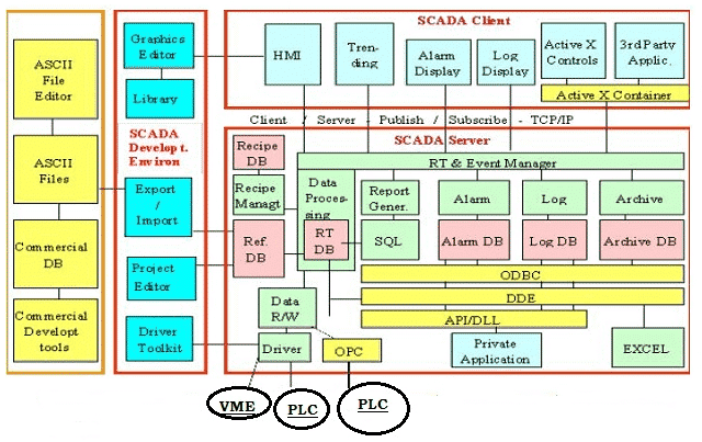 SCADA System - Components, Hardware & Software Architecture