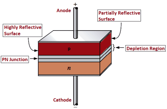 Structure of Laser Diode