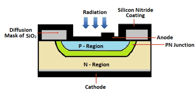 Structure of Photodiode