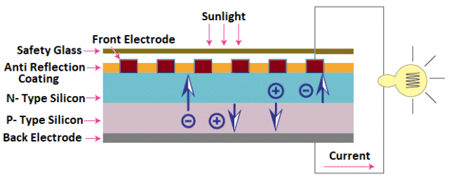 Structure of Solar Cell