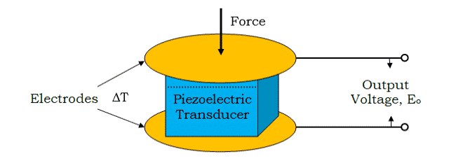 How Piezoelectric Transducer Works