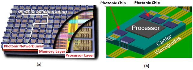 Optical Network and Photonic Chip