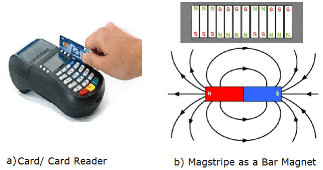 Electronic Card Swiping System Based on Electromagnetic Induction Theory