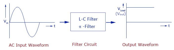 Filters - Clification, Characteristics, Types ... on