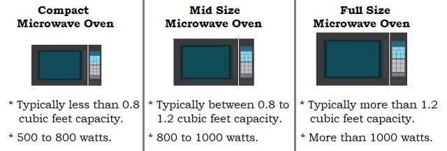 Microwave Oven Ing Guide Things To