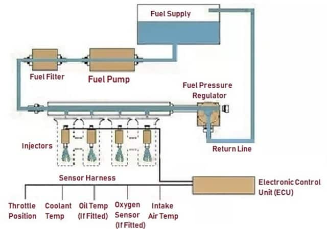 Electronic Fuel Injection System  Efi