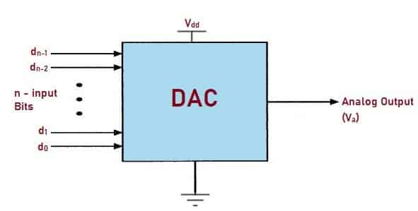 Digital to Analog Converter (DAC) - Types, How it Works ...