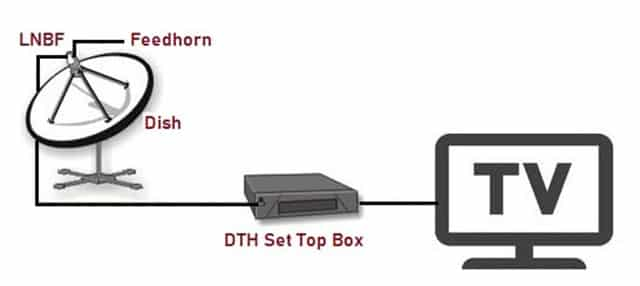 Components of DTH Technology