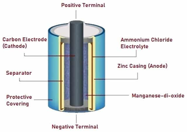 Schematic diagram of Dry Battery
