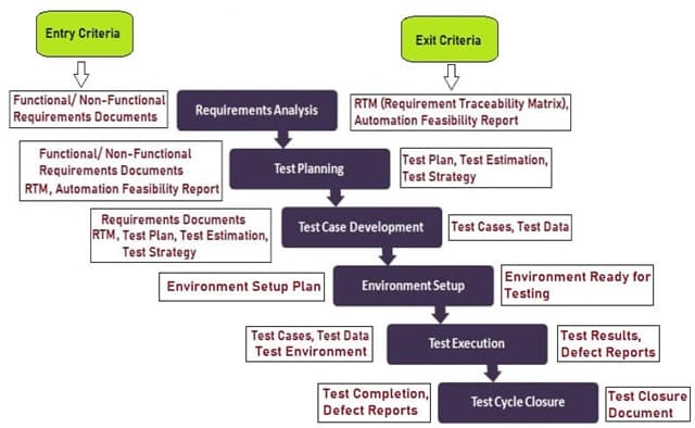 STLC Phases and Entry Exit Criteria